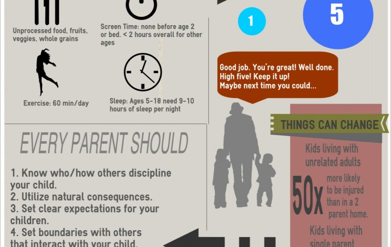You're not going to believe what this inforgraphic says about parenting!